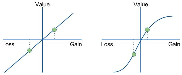 loss aversion chart