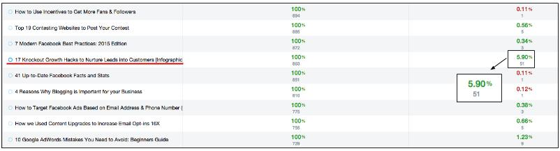 list-building strategies