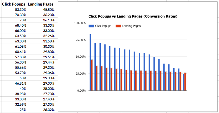 popup conversion rate vs landing page conversion rate