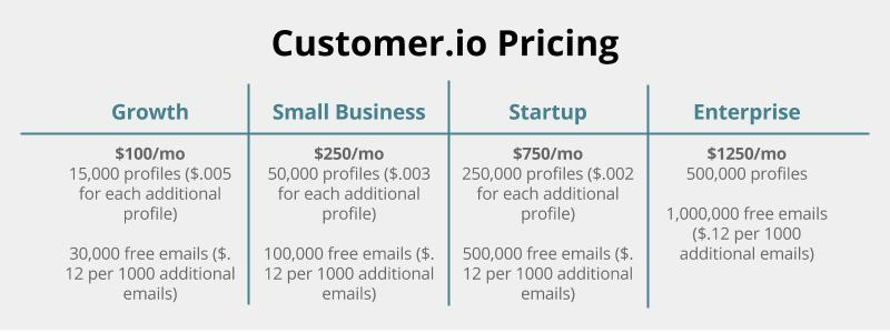 customer.io pricing