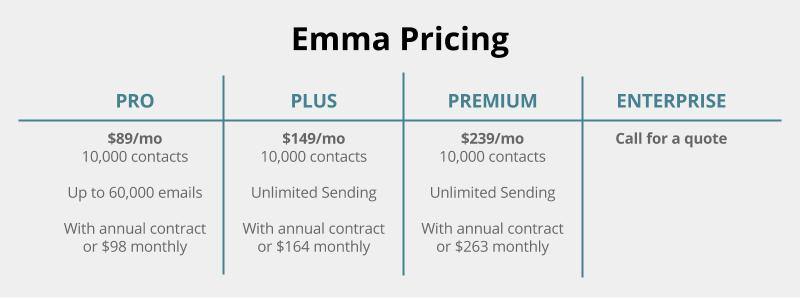 emma pricing
