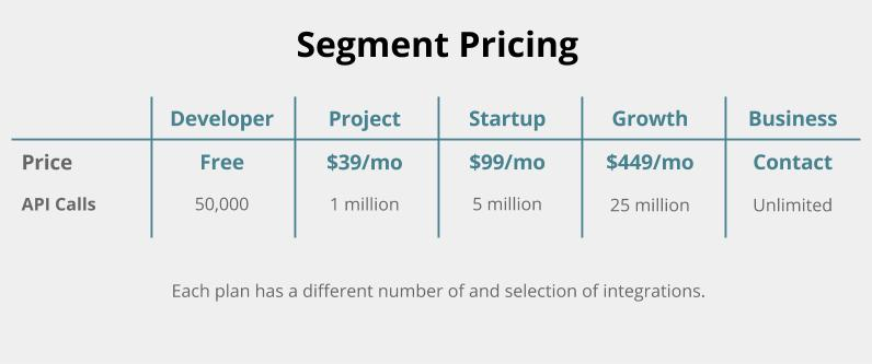segment pricing