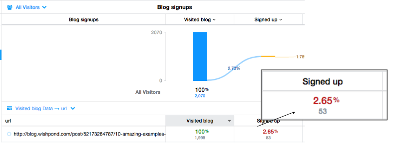 content sales funnel