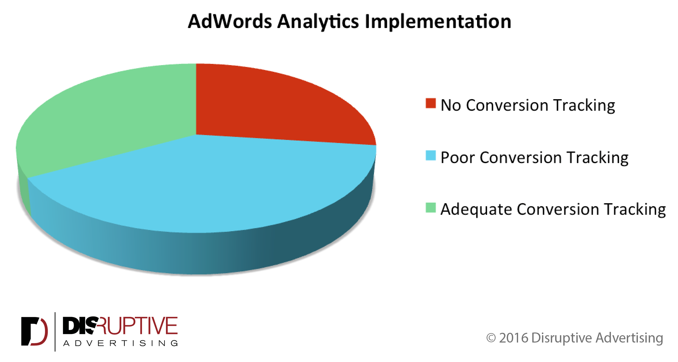Only 30% of accounts have adequate conversion tracking