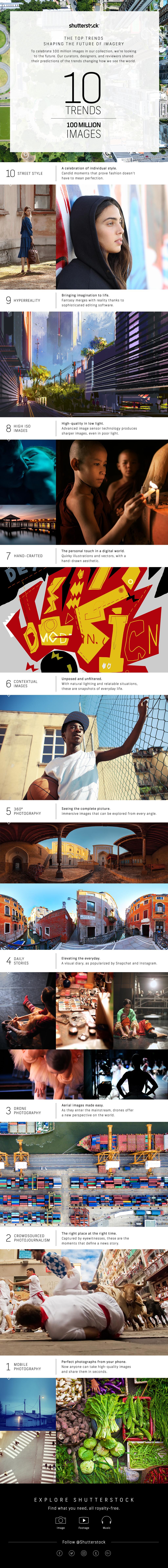 shutterstock image trends