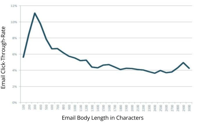 email readability
