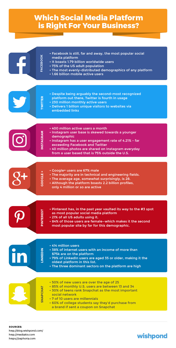 Social media marketing plan an 11 step template social media marketing plan fandeluxe Images