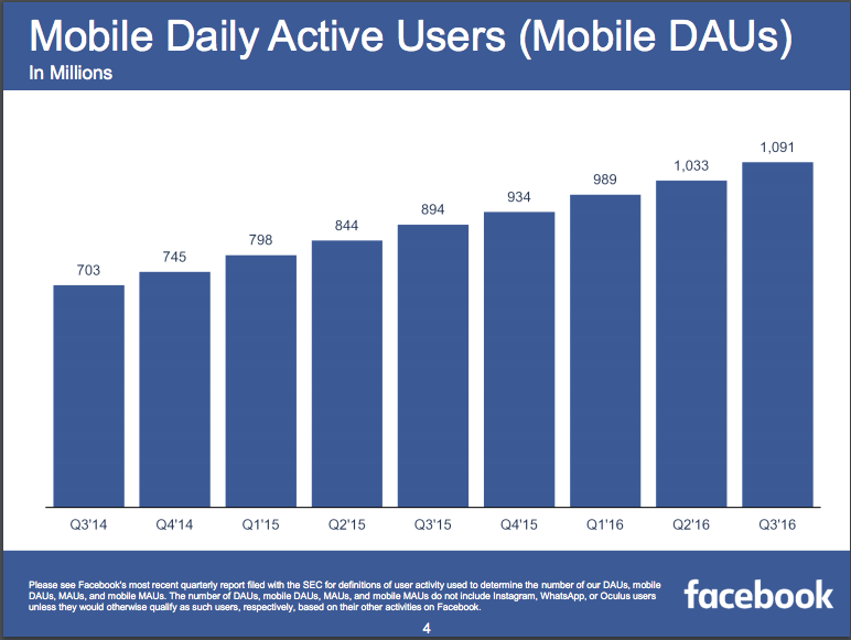 facebook mobile usage