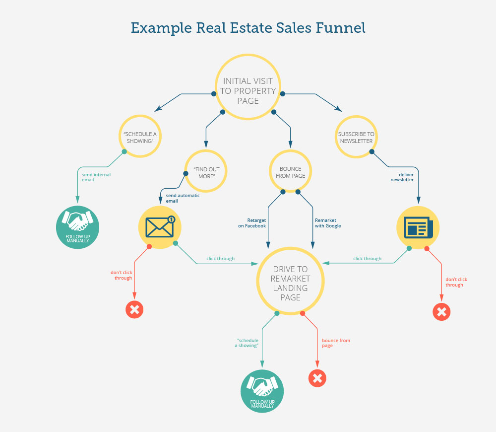 real estate sales funnel diagram