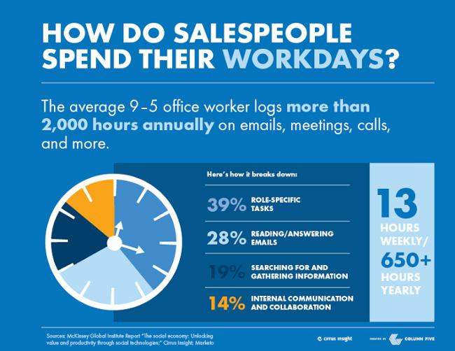 sales productivity killers