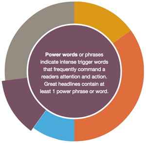 head line power words landing page structure SEO