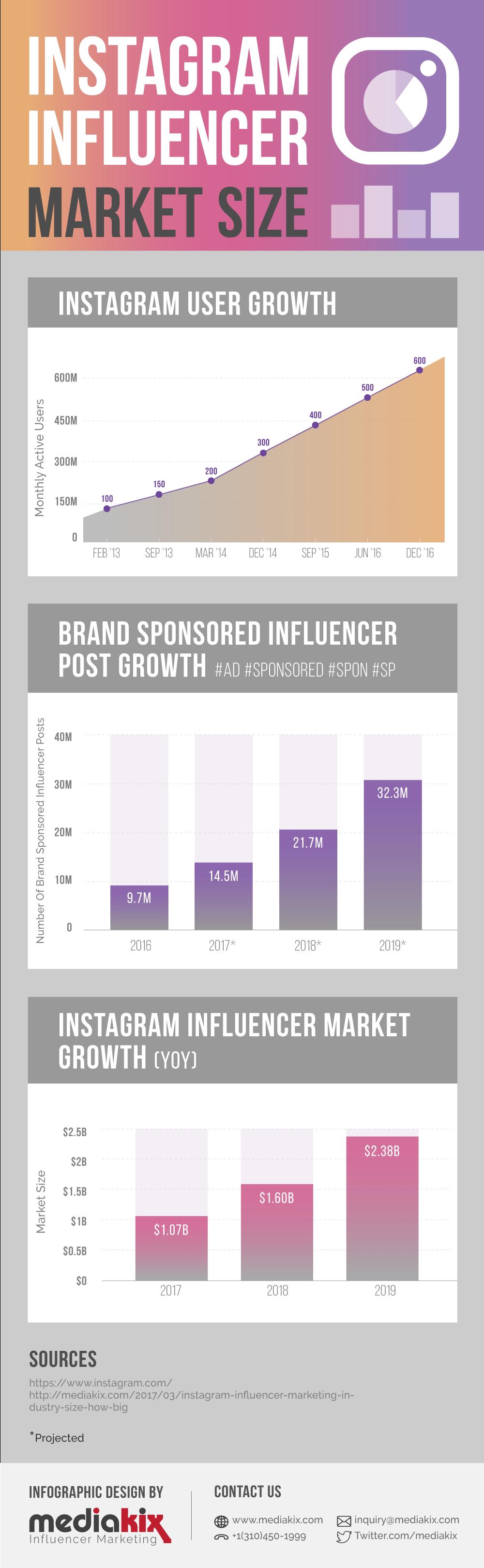 How Influencer Marketing On Instagram Became A 1b Market Infographic
