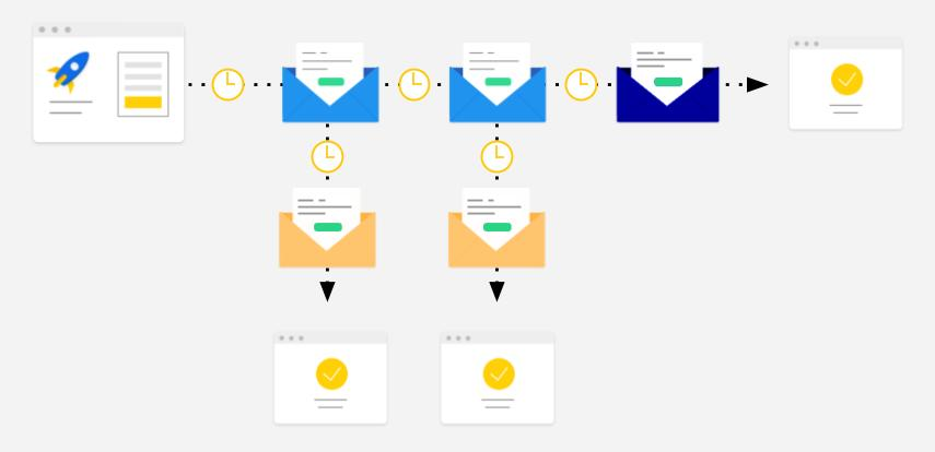 a complete walkthrough of 5 vital email drip campaigns (with examples)